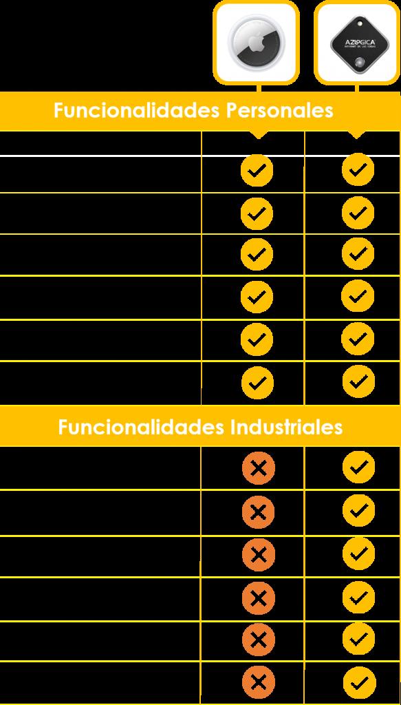 funcionalidades-beacons-coparadas